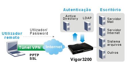 Vigor3200