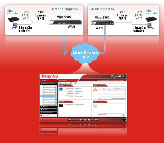 Esquema de aplica��o - Networking para ISPs