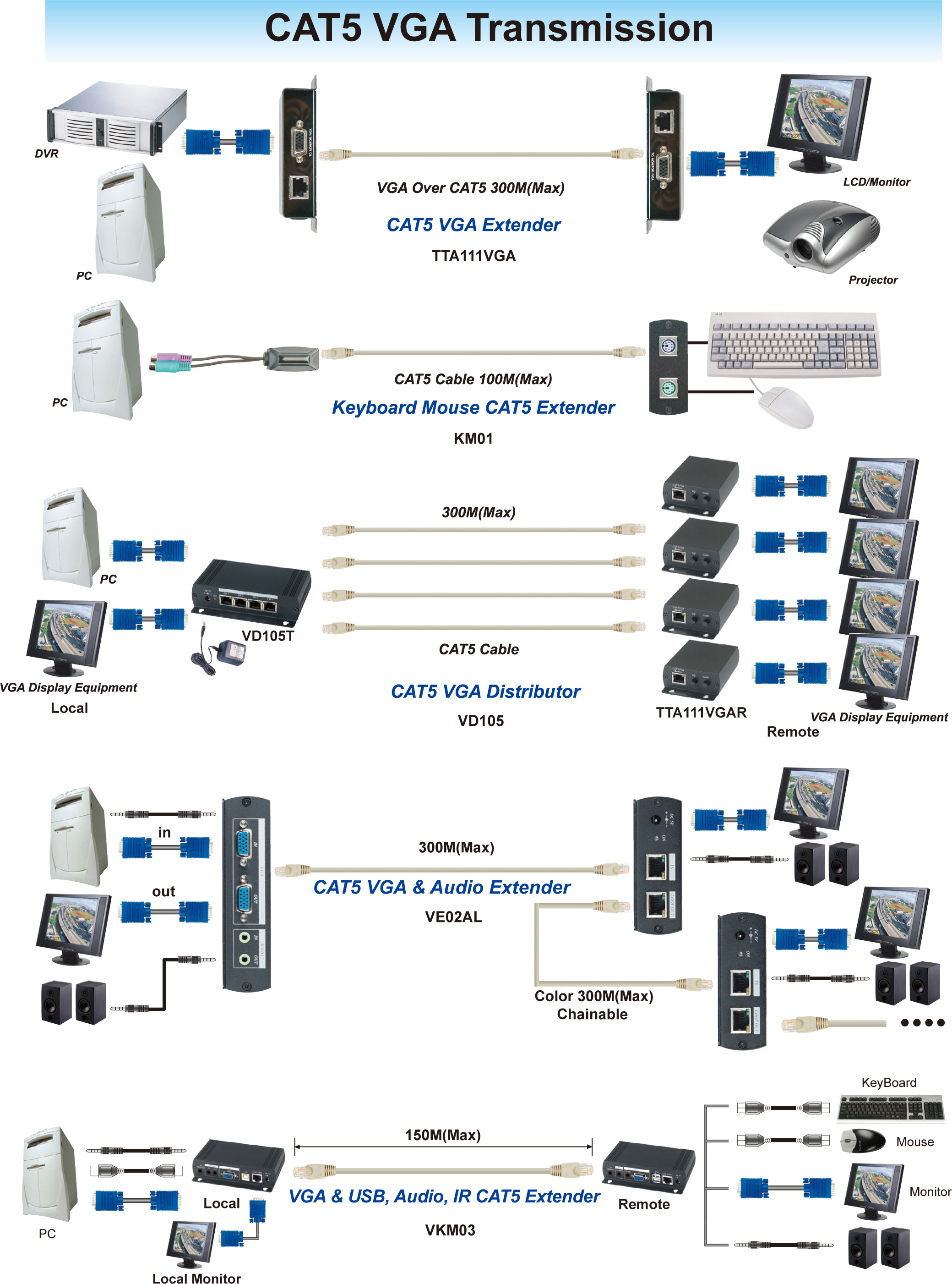 Index Of Mirrors Sct Products Application Guide Oxca Keu 300 Usb Cat 5 Extender 2 Port Kvm W Local Console 300m Cat5 Vga Transmission