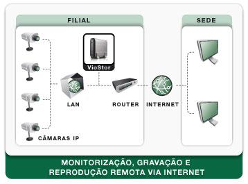 Esquema: Monitoriza��o e reprodu��o remota atrav�s da Internet