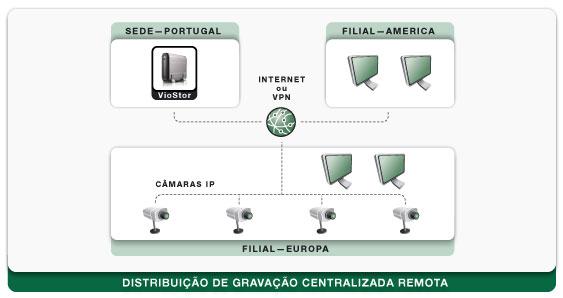 Esquema: Distribui��o de seguran�a central remota