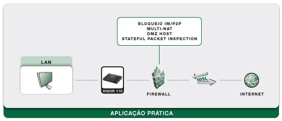 Esquema: Vigor 110 - Router/Modem ADSL2/2+