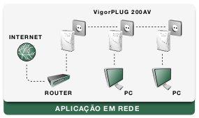 Esquema: VigorPlug 200AV