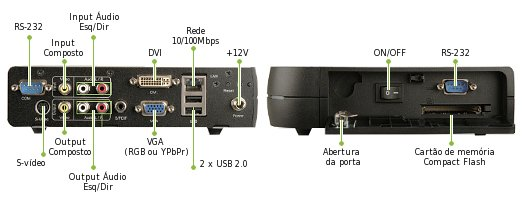 Imagem: Interface Input/Output iSignager-500A