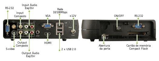 Imagem: Interface Input/Output iSignager-510H