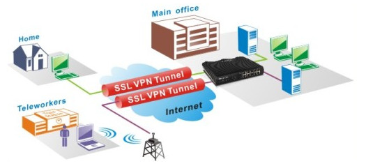 Esquema 2: Aplica��o SSL VPN
