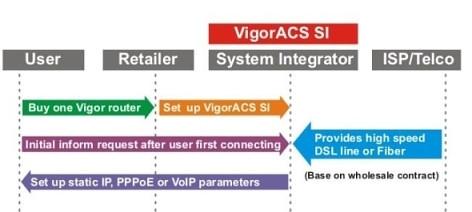 VigorACS SI - Cen�rio 1: Fornecedor global