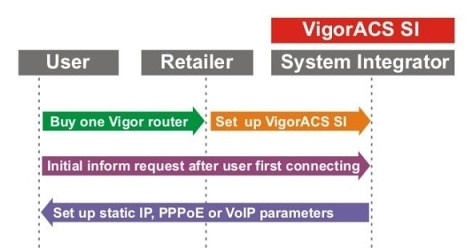 VigorACS SI - Cen�rio 2: Suporte de valor acrescentado (Diagn�stico remoto e gest�o)