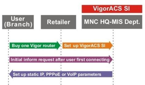 VigorACS SI - Cen�rio 3: Modelo MNC (Gest�o Global)