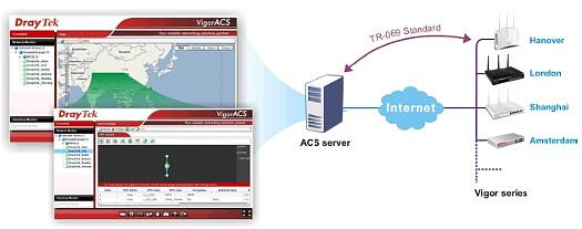 VigorACS SI - Vis�o geral de aplica��o com dispositivos CPE