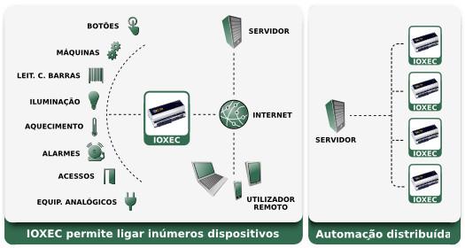 IO.XEC - esquema de liga��es e automa��o distribu�da