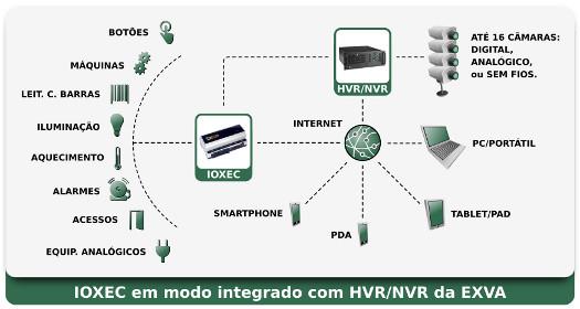 IO.XEC - esquema de modo integrado com HVR/NVR da EXVA