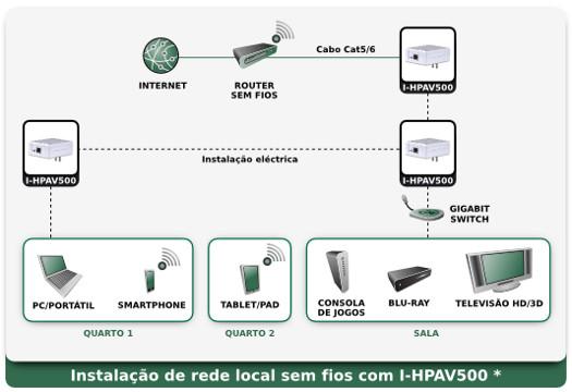 Esquema: Instala��o de rede local sem fios com I-HPAV500
