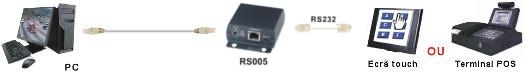 RS005 - esquema