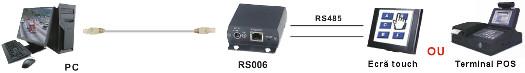 RS006 - esquema