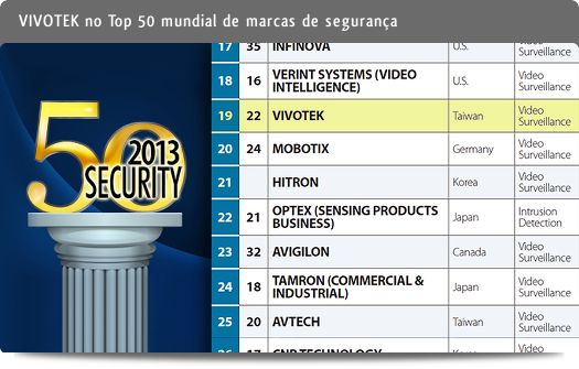 VIVOTEK no Top 50