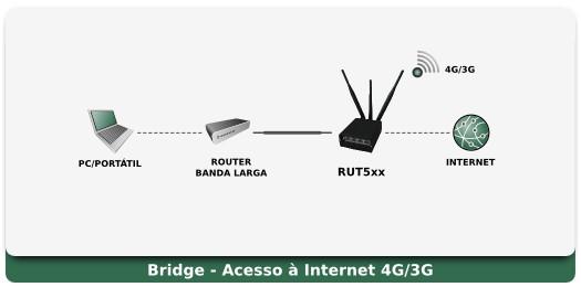Rut5xx Aplicação - Bridge