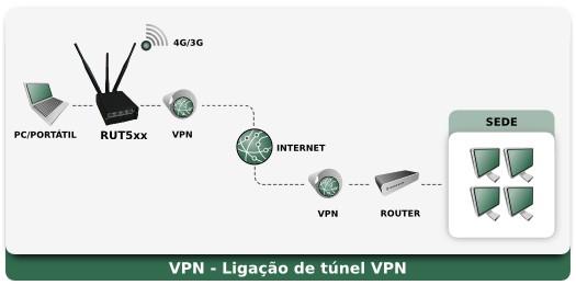 Rut5xx Aplicação - VPN