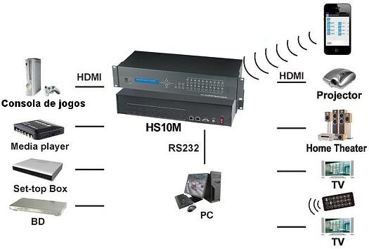 HS10M - esquema