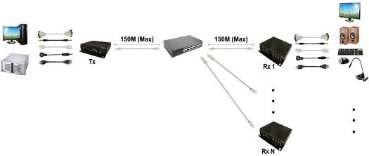 Splitter sobre rede local: Um TX para múltiplos RX