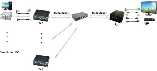 KVM Switcher sobre IP: Multiplex TX para um RX