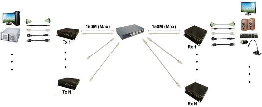 Matrix Switcher sobre IP: múltiplos TX para múltiplos RX