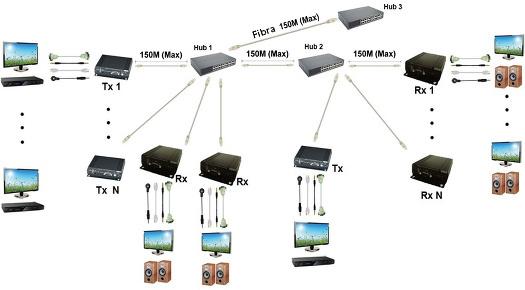 Múltiplos controlos KVM sobre IP: Multiplex TX para múltiplos RX com múltiplos Hubs