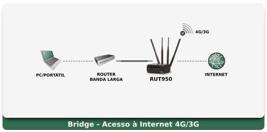RUT950 Aplicação - Bridge