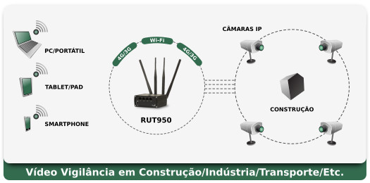 RUT950 Aplicação - CCTV