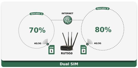 RUT950 Aplicação - Dual SIM
