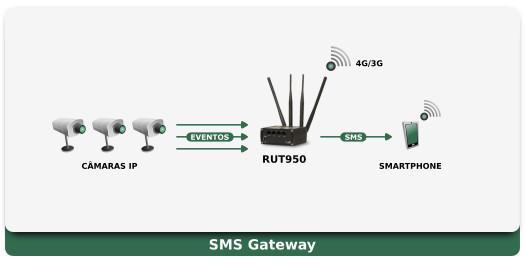 RUT950 Aplicação - SMS