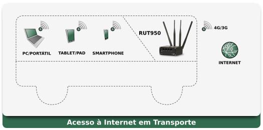 RUT950 Aplicação - Transporte