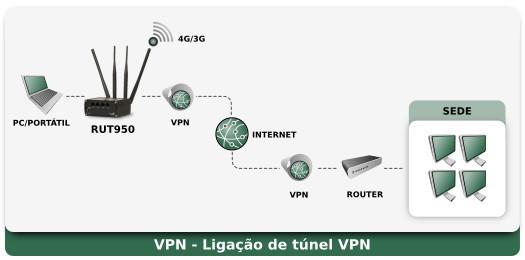 RUT950 Aplicação - VPN