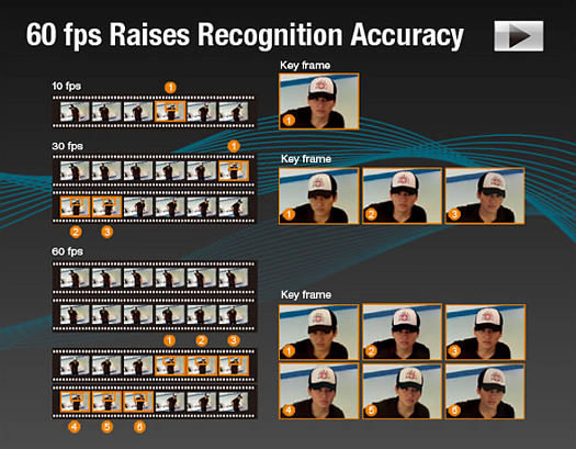 60 fps Raises Recognition Accuracy - Video